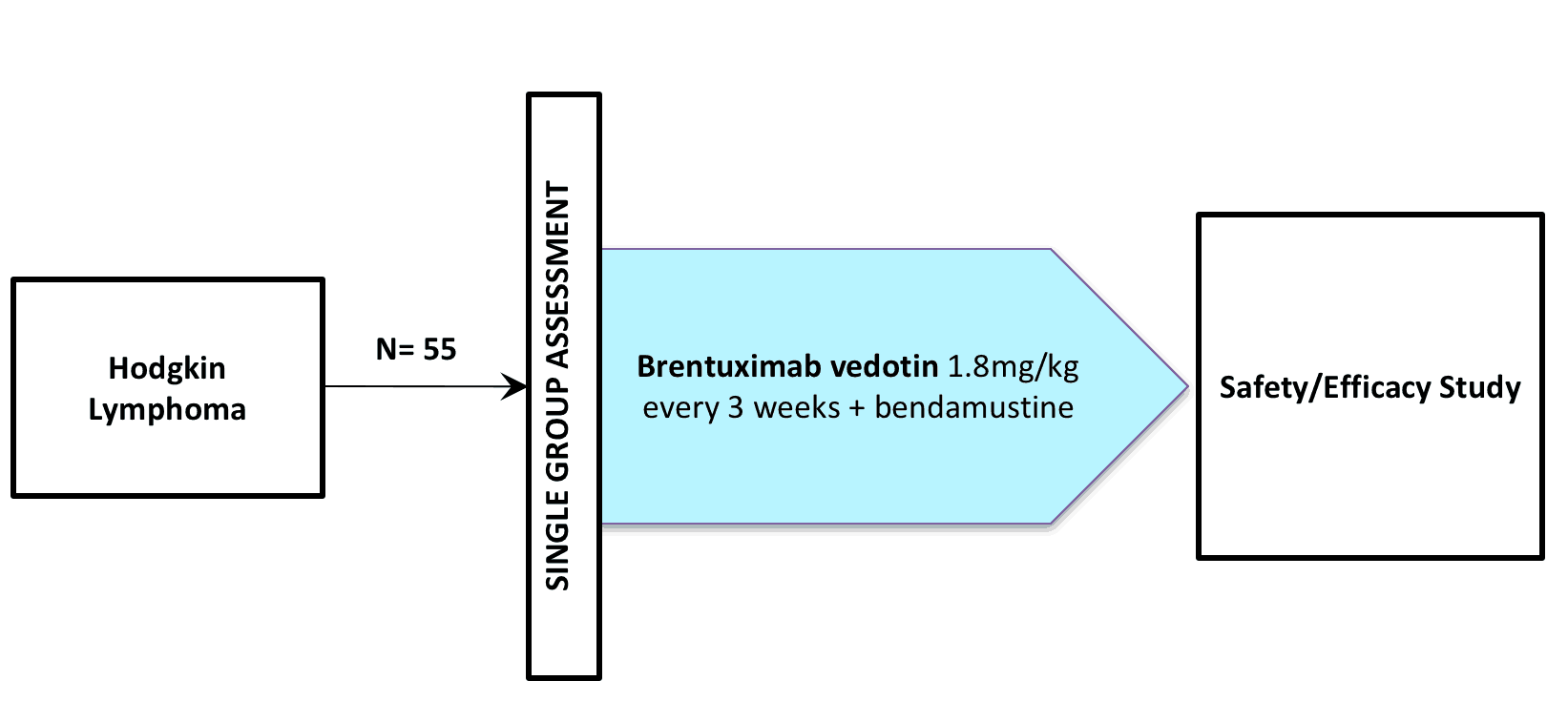NCT01874054 (CLINICAL TRIAL / BRENTUXIMAB VEDOTIN / SGN-035 / ADCETRIS®)