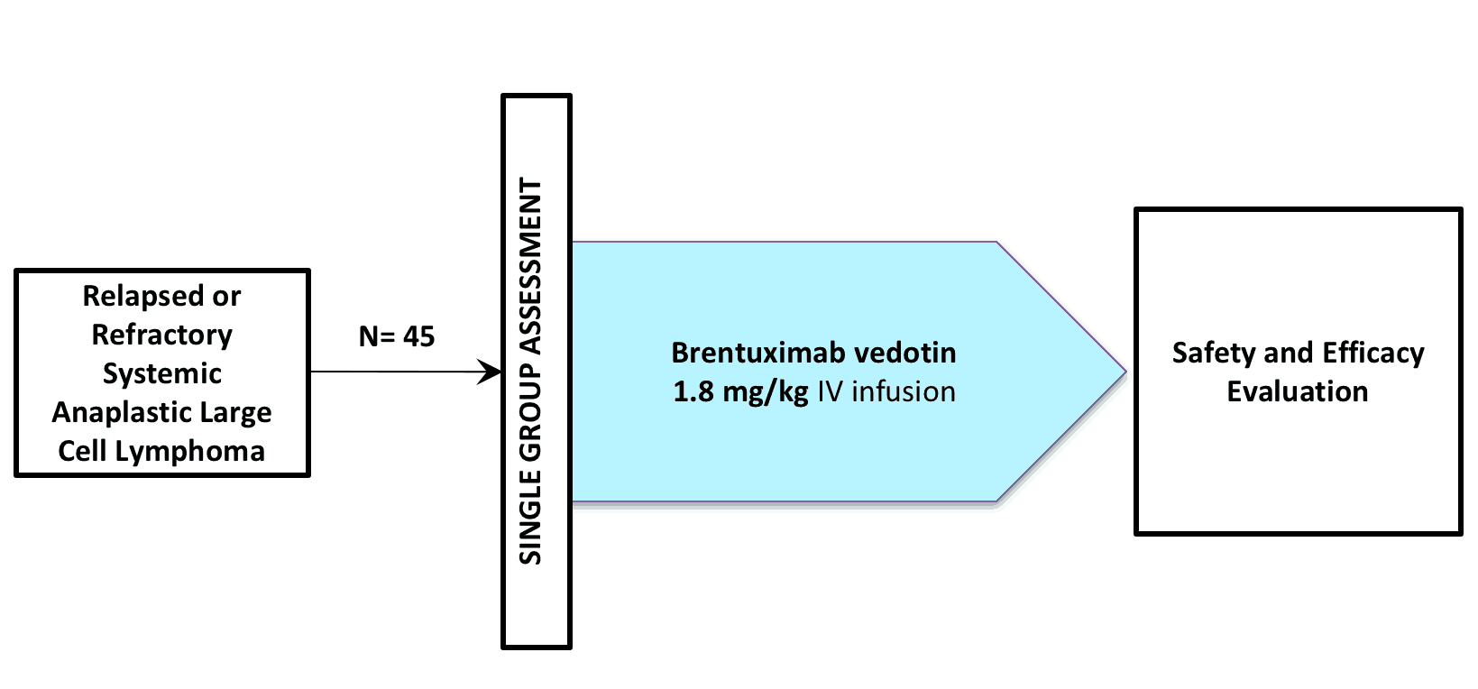 NCT02280785 (CLINICAL TRIAL / BRENTUXIMAB VEDOTIN / SGN-035 / ADCETRIS®)