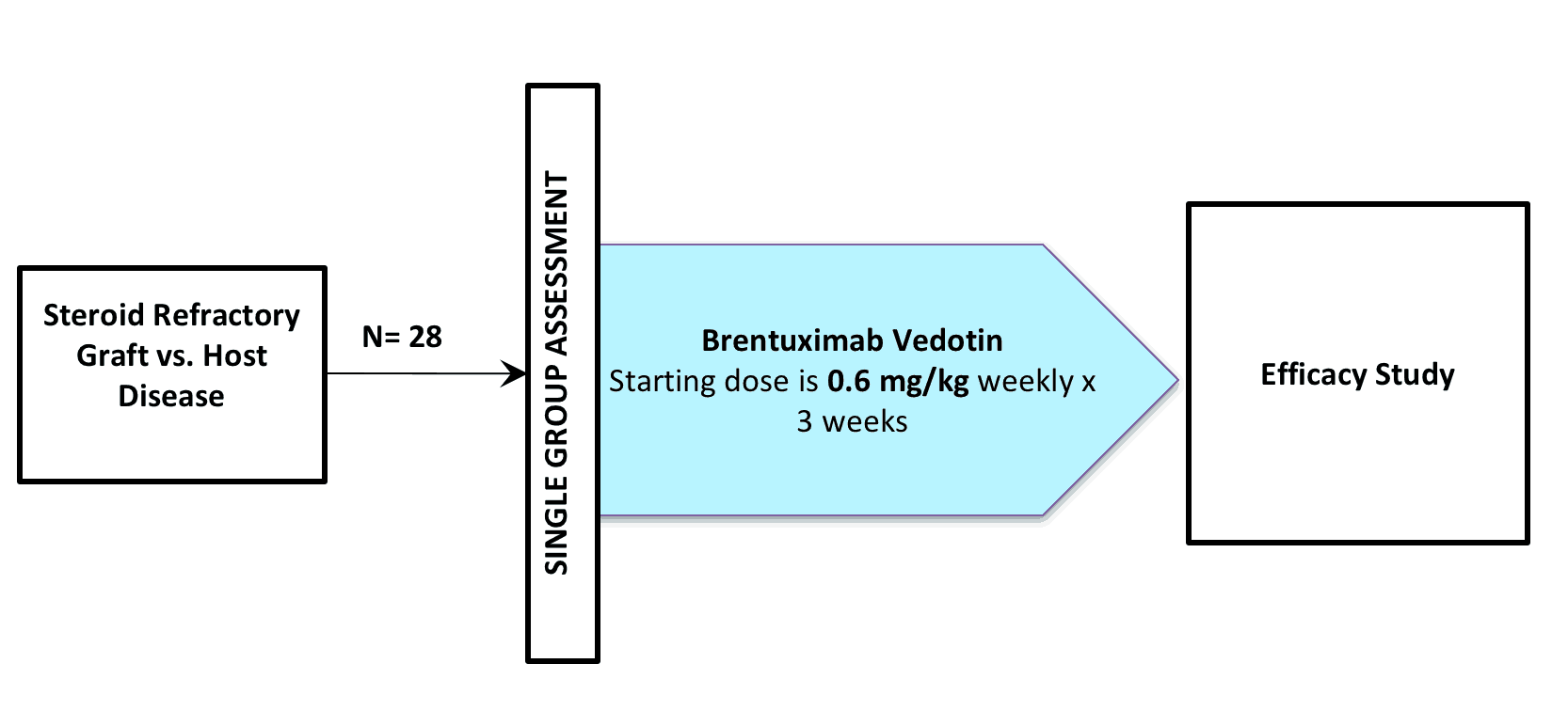 NCT01596218 (CLINICAL TRIAL / BRENTUXIMAB VEDOTIN / SGN-035 / ADCETRIS®)
