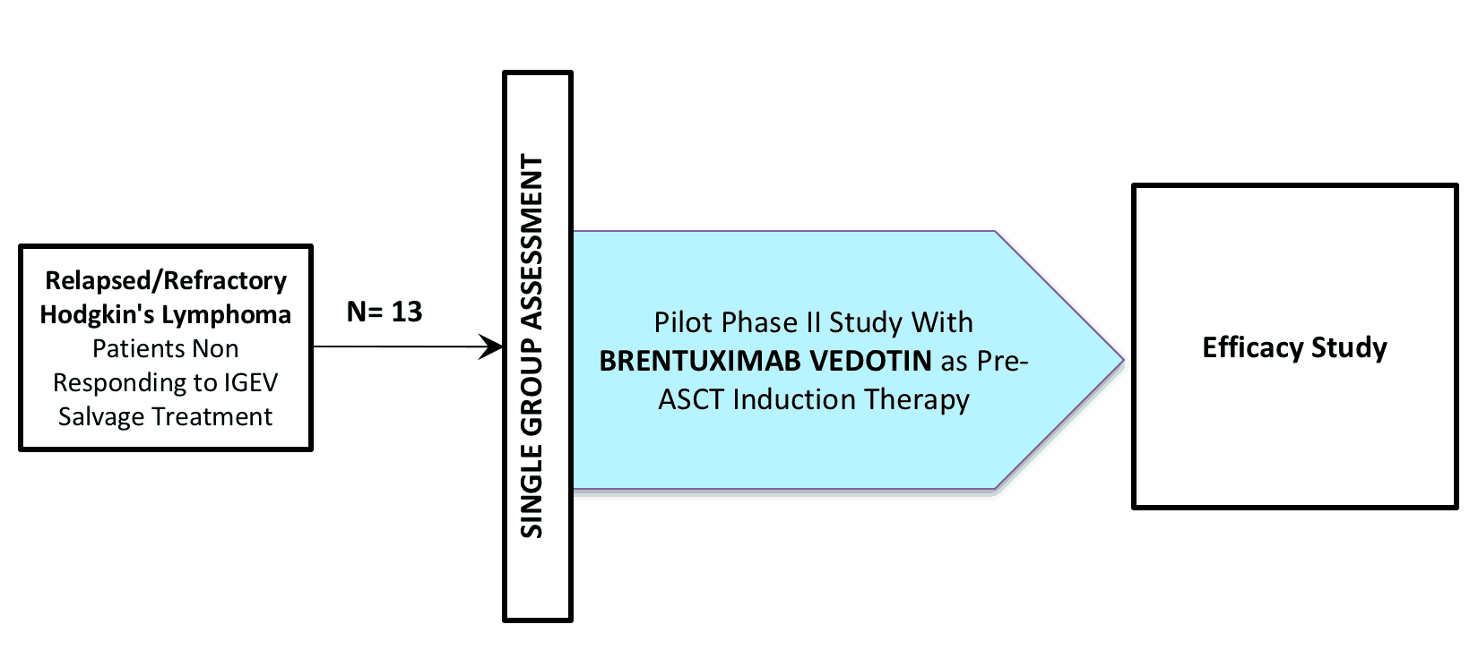 NCT02244021 (CLINICAL TRIAL / BRENTUXIMAB VEDOTIN / SGN-035 / ADCETRIS®)