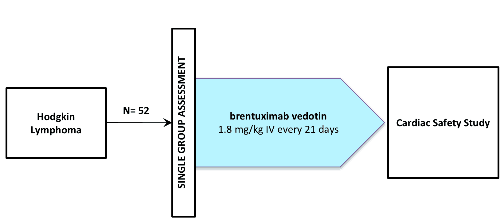 NCT01026233 (CLINICAL TRIAL / BRENTUXIMAB VEDOTIN / SGN-035 / ADCETRIS®)