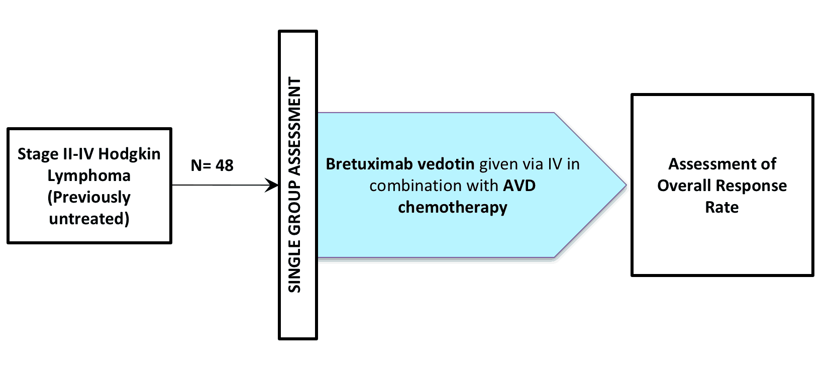 NCT01476410 (CLINICAL TRIAL / BRENTUXIMAB VEDOTIN / SGN-035 / ADCETRIS®)