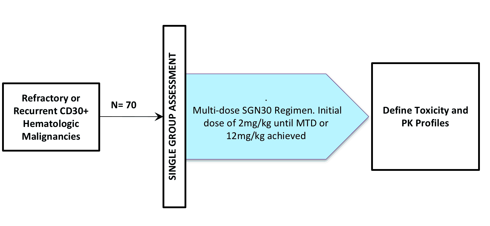 NCT00051597 (CLINICAL TRIAL / BRENTUXIMAB VEDOTIN / SGN-30 / ADCETRIS®)