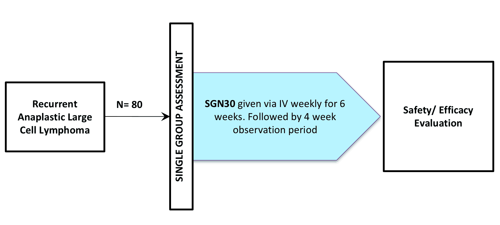 NCT00079755 (CLINICAL TRIAL / BRENTUXIMAB VEDOTIN / SGN-035 / ADCETRIS®)