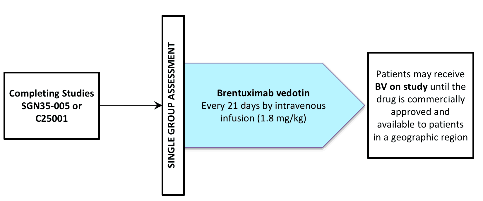 NCT01569204 (CLINICAL TRIAL / BRENTUXIMAB VEDOTIN / SGN-035 / ADCETRIS®)