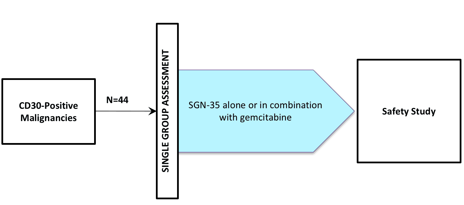 (CLINICAL TRIAL / BRENTUXIMAB VEDOTIN / SGN-035 / ADCETRIS®)