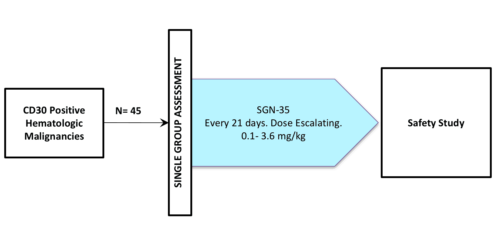 NCT00430846 (CLINICAL TRIAL / BRENTUXIMAB VEDOTIN / SGN-035 / ADCETRIS®)