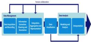 Fig 1. Big Data analysis pipeline showing the role of Data visualization and human collaboration (from Gandomi and Haider, 2015).