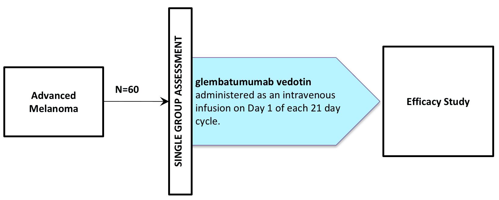 NCT02302339 (CLINICAL TRIAL / GLEMBATUMUMAB VEDOTIN / CDX-011 / CR011-VCMMAE)