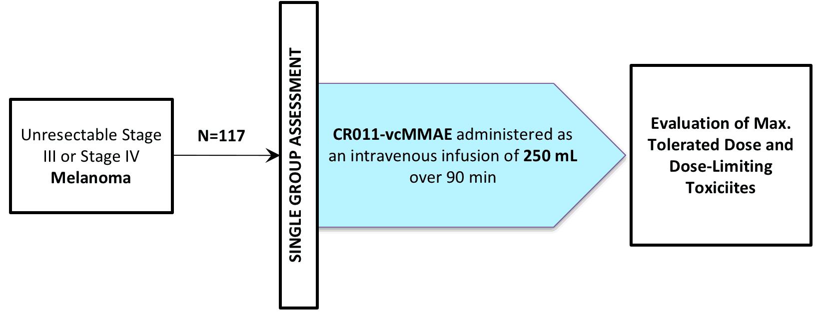 NCT00412828 (CLINICAL TRIAL / GLEMBATUMUMAB VEDOTIN / CDX-011 / CR011-VCMMAE)