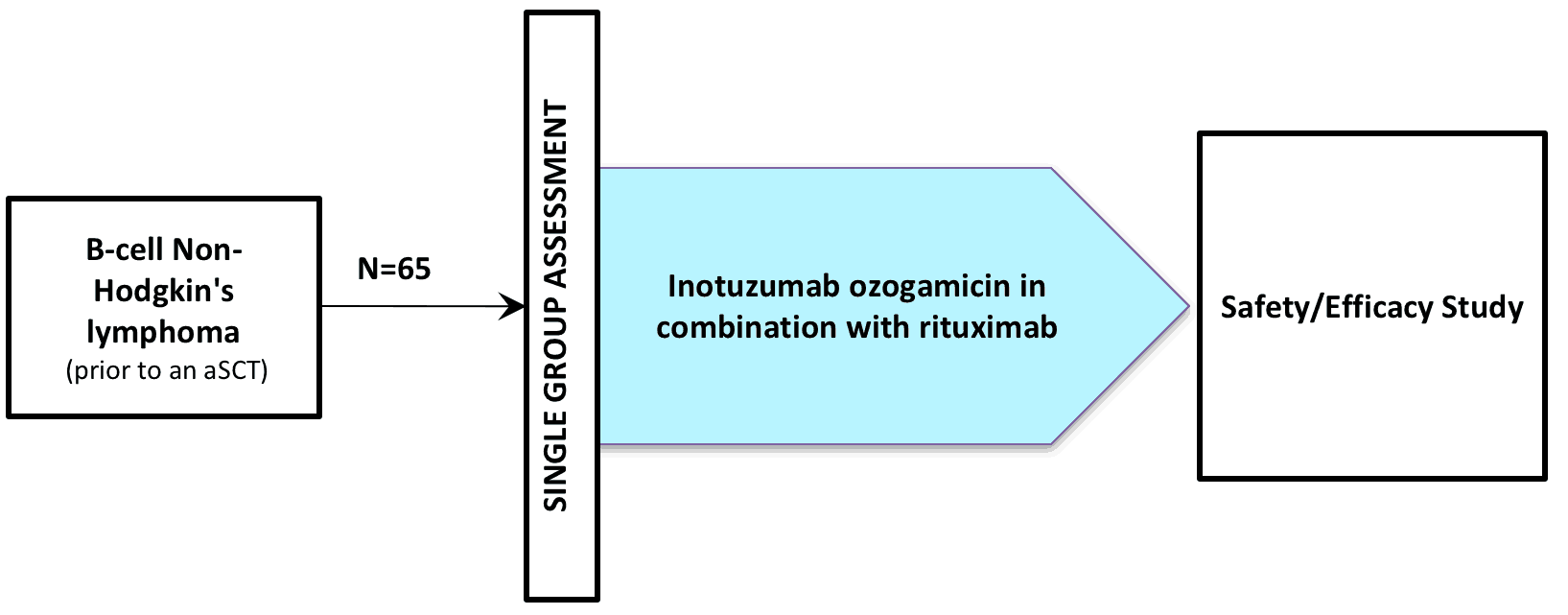 NCT00867087 (CLINICAL TRIAL / INOTUZUMAB OZOGAMYCIN / CMC-544)