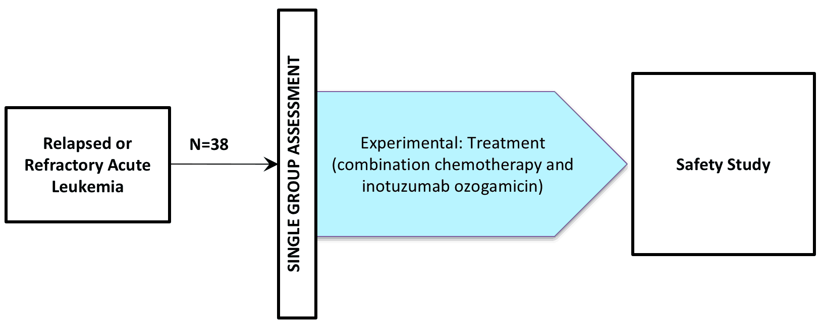 NCT01925131 (Clinical Trial / Inotuzumab ozogamycin / CMC-544)
