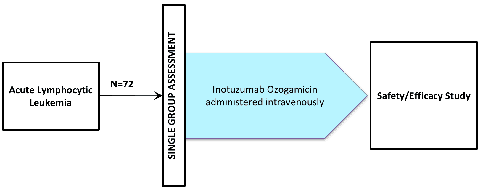 NCT01363297 (Clinical Trial / Inotuzumab ozogamycin / CMC-544)