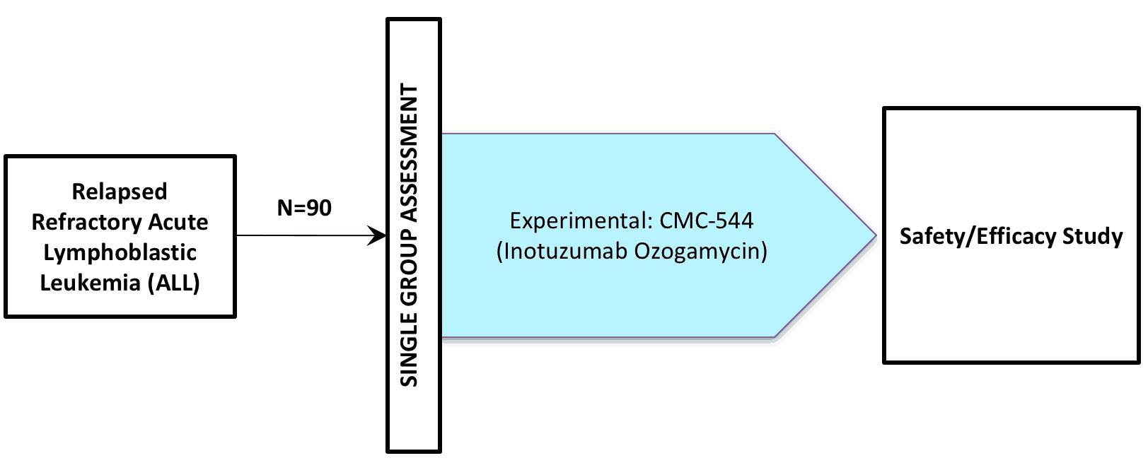 NCT01134575 (Clinical Trial / inotuzumab ozogamycin / CMC-544)