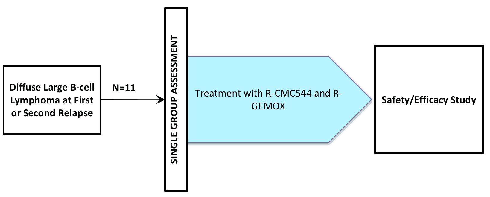 NCT01562990 (CLINICAL TRIAL / INOTUZUMAB OZOGAMYCIN / CMC-544)