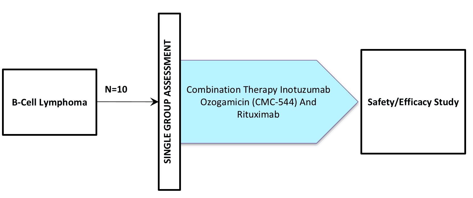 NCT00724971 (Clinical Trial Inotuzumab Ozogamicin / CMC-544)