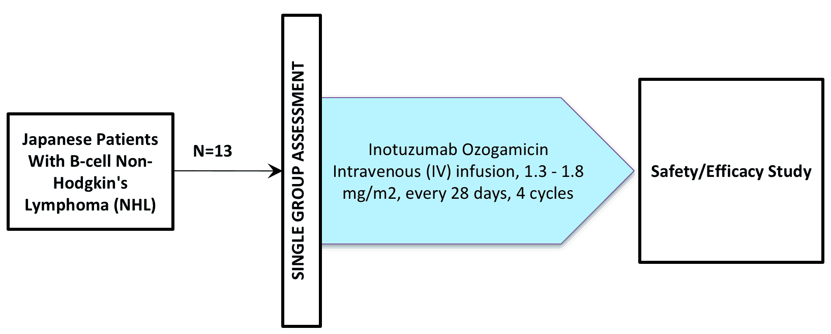 NCT00717925 (Clinical Trial / inotuzumab ozogamycin / CMC-544)